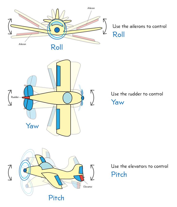 Roll,-Yaw,-Pitch_lg_0